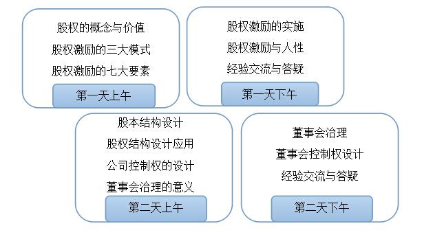 如何完善股本结构